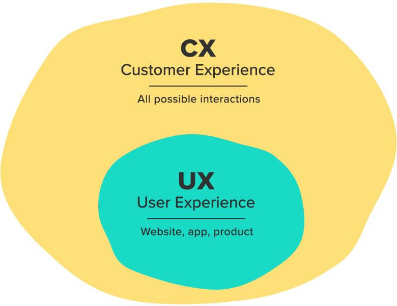 What is the Difference between User Experience and Customer Experience?