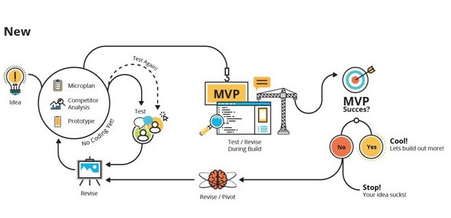 Take the First Steps towards Success with MVP