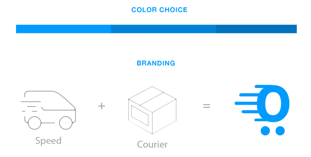Branding for Drop shipping app