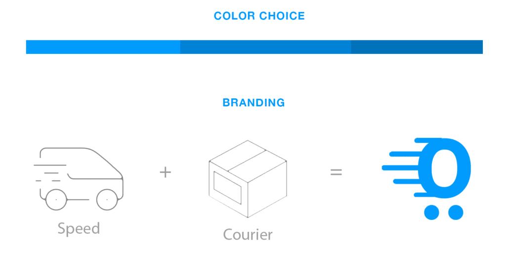 Branding for Drop shipping app